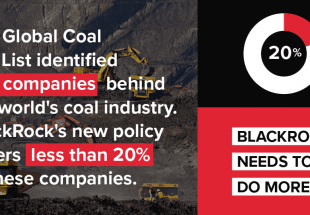 Graphic showing that BlackRock's new climate policies cover less than 20% of the coal industry