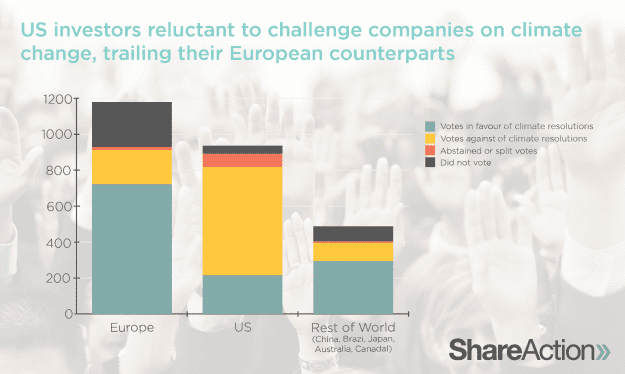 Graphic about how US investors are reluctant to challenge companies on climate change and trailing their European counterparts